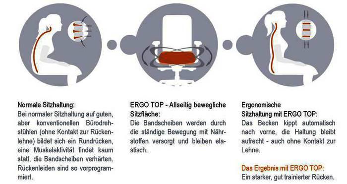 Funktionsweise der patentierten ERGO Top Technologie